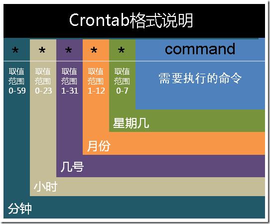 CentOS 7定时备份MySQL自动备份shell脚本第4张-张伟博客